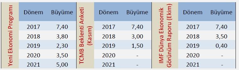 türkiye büyüme rakamları 2019 2020 2021 - 2019 Hisse Önerileri