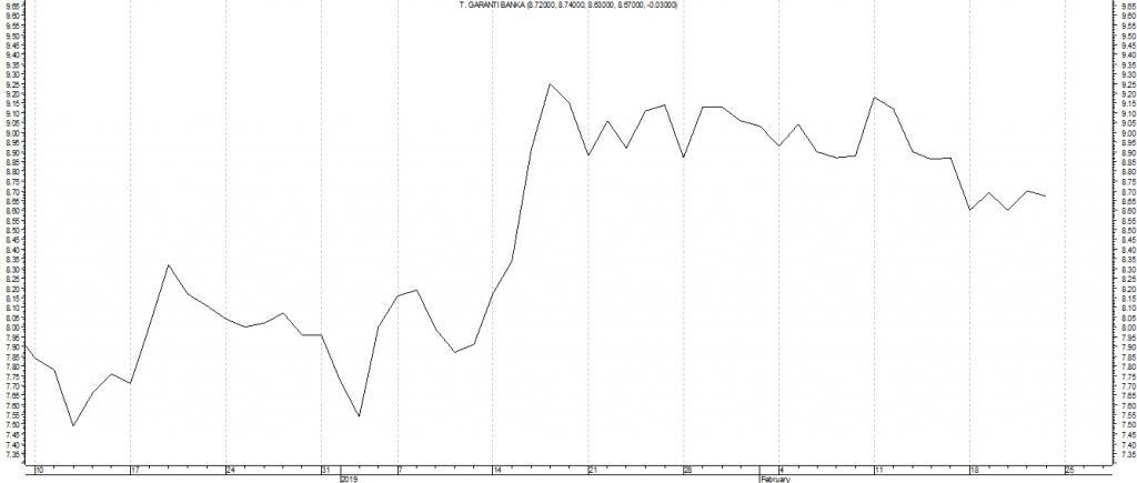 teknik analiz eğitimi çizgi grafik 1024x435 - Yeni Başlayanlara Teknik Analiz Eğitimi