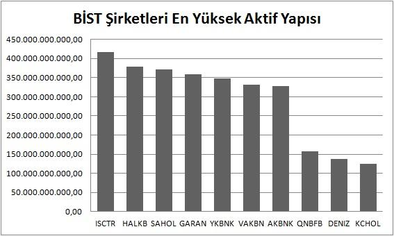 Aktifi en yüksek BİST şirketleri - Türkiye'nin En Güçlü BİST Şirketleri