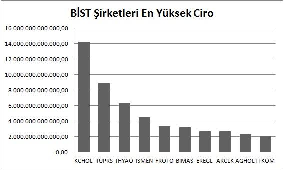 BİST şirketleri en yüksek ciro - Türkiye'nin En Güçlü BİST Şirketleri
