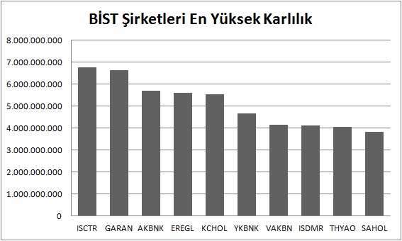 En çok kar eden BİST şirketleri - Türkiye'nin En Güçlü BİST Şirketleri