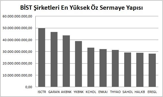 En yüksek öz sermayeye sahip BİST şirketleri - Türkiye'nin En Güçlü BİST Şirketleri