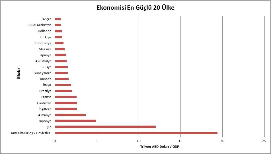 ekonomi en güçlü 20 ülke - Ekonomisi En Güçlü 10 Ülke
