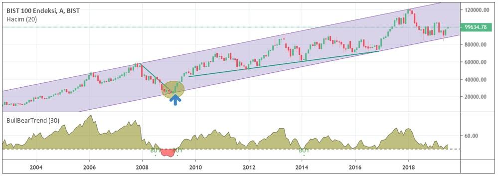 bist 100 boğa ayı piyasası aylık grafik - Zarar Etmeden Ayı Piyasasından Kurtulmanın 4 Yolu