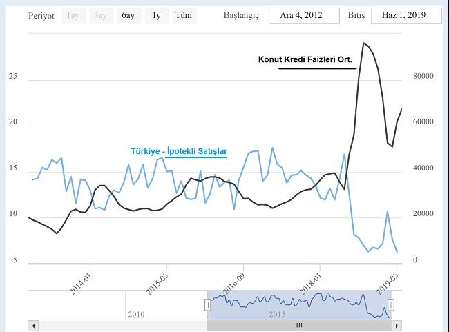 konut kredisi konut satışı ilişkisi - Emlak Fiyatlarının Sert Düşmesinin 2 Önemli Nedeni