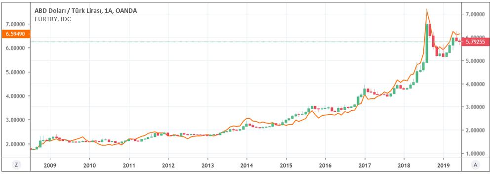 son 10 yıllık dolar euro tarihsel gelişim - En İyi Yatırım Neye Yapılır?