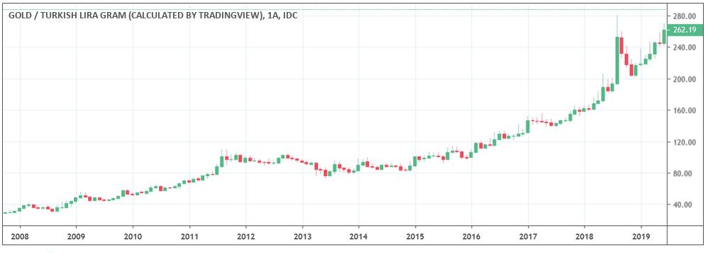 son 10 yıllık gram altın fiyat gelişimi - En İyi Yatırım Neye Yapılır?