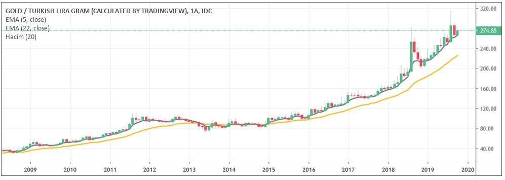 gram altın 10 yıllık grafik - Vadeli - Vadesiz Altın Hesabı Hangi Banka Avantajlı?
