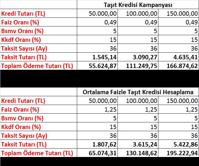 Taşıt kredisi kampanyası hesaplama - 0.49-0.69 Taşıt Kredisi Kampanyası Merak Edilenler