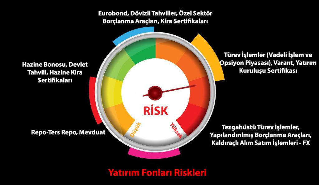 yatırım araçları risk seviyeleri 1024x596 - Yatırımcısına En Çok Kazandıran Yatırım Fonları