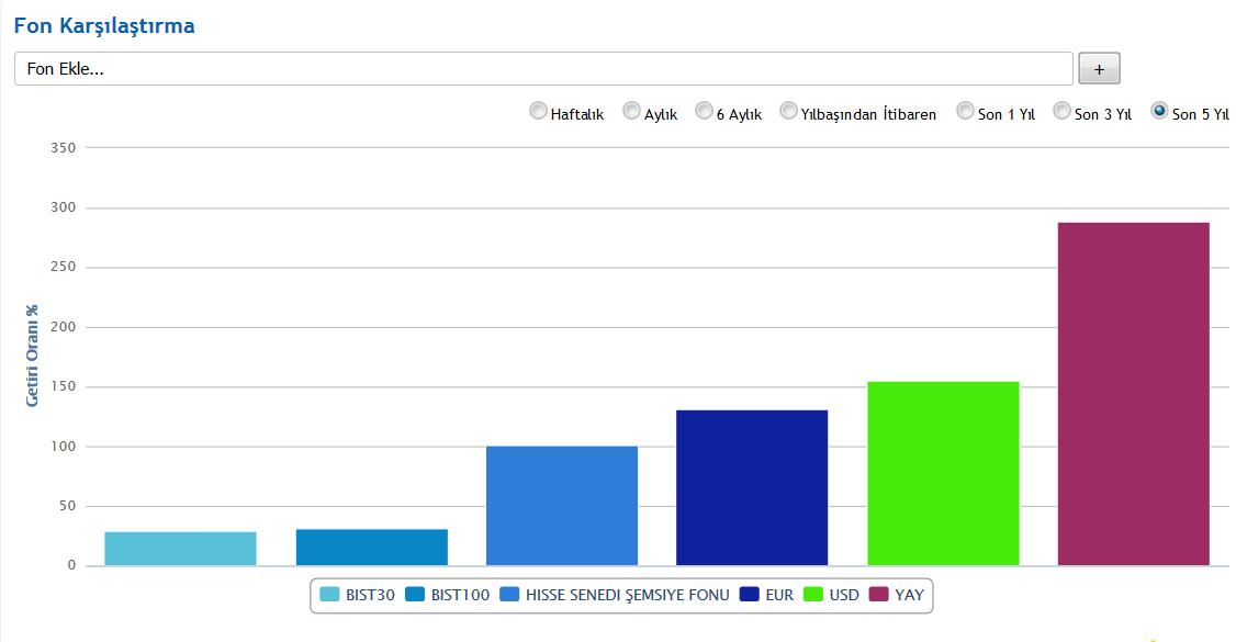 yatırım fonu getiri karşılaştırma - Yatırımcısına En Çok Kazandıran Yatırım Fonları