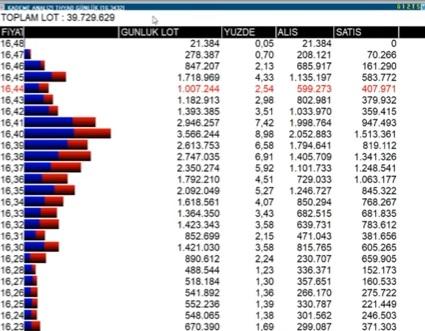 kademe analizi - Borsada Kademe Analizi Nasıl Yorumlanır?